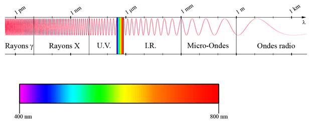 Spectre de la lumière