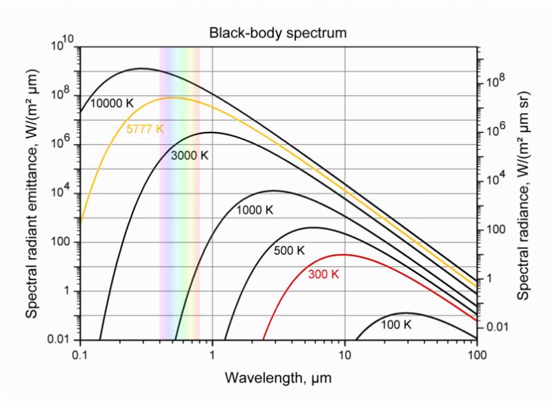 Rayonnement du corps noir